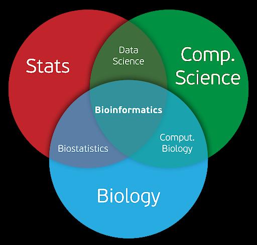 Giới thiệu chung về Tin sinh học